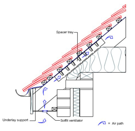 eaves with soffit ventilation